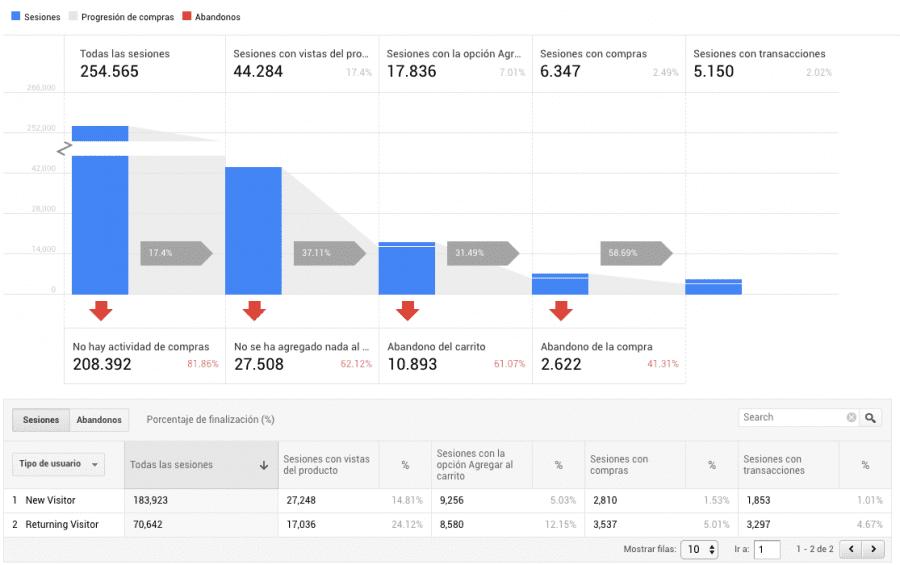 captura de imagen del comportamiento de compra del usuario en google analytics