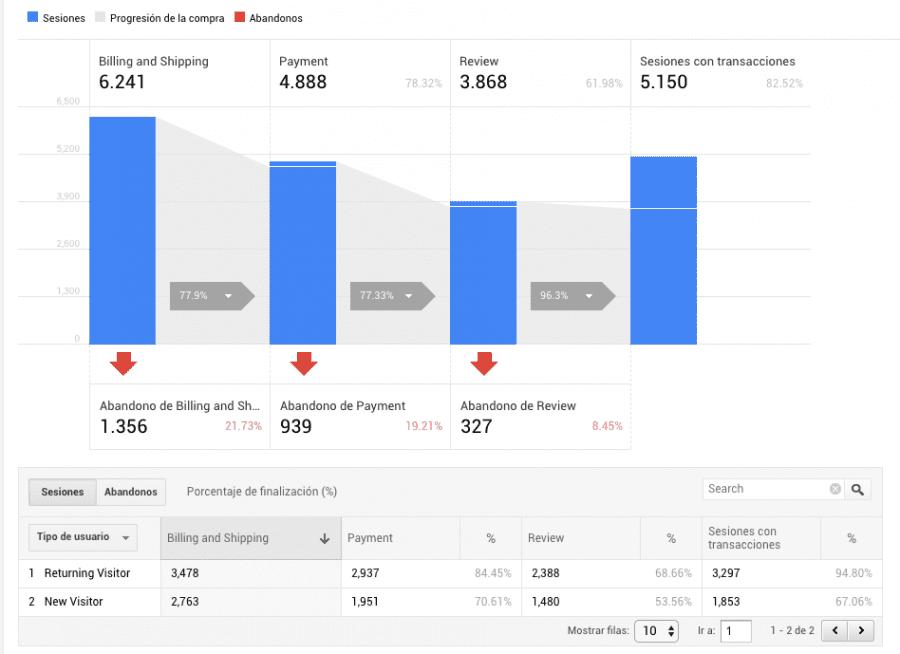 captura de pantalla del comportamiento de pago de los usuarios en google analytics