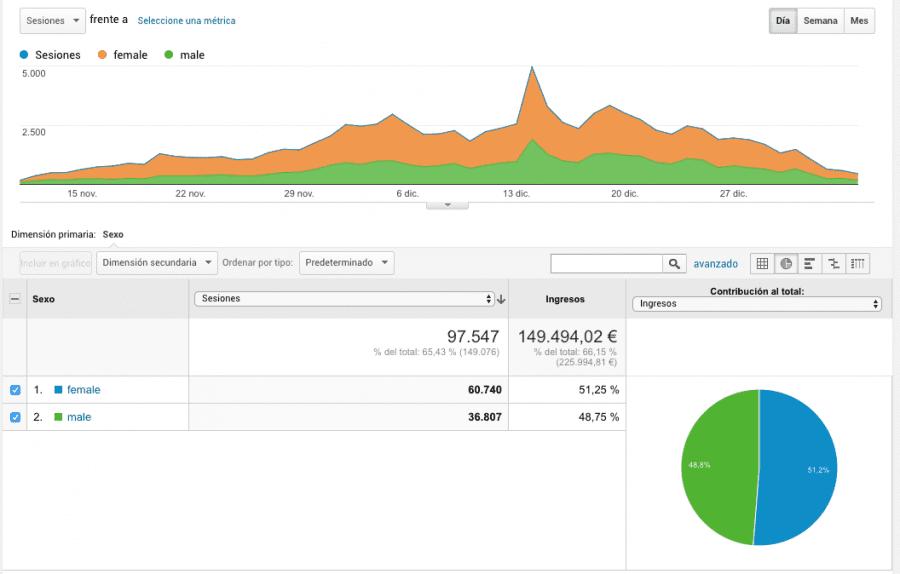 captura de pantallad de un gráfico con datos demográficos para tu comercio electrónico mejorado