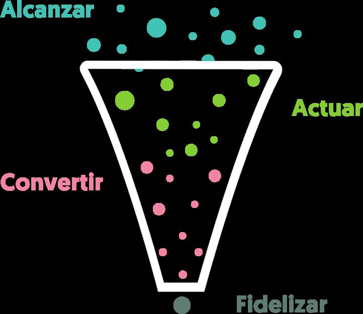 funnel de conversión de modelo race