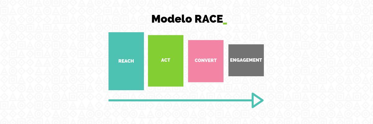 modelo race - embudo de conversión