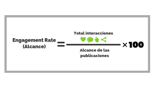 imagen de engagement rate según alcance, una métrica en redes sociales