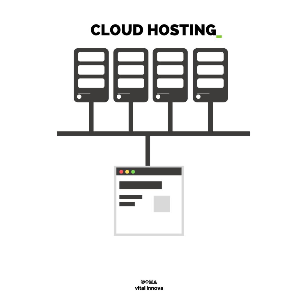 imagen de un ejemplo de cloud hosting