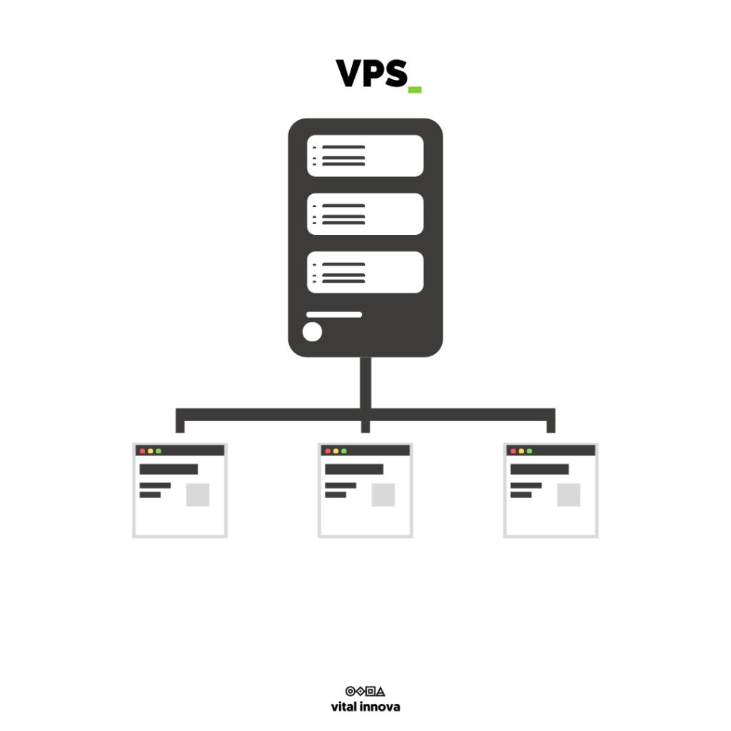 imagen de ejemplo de un hosting web vps