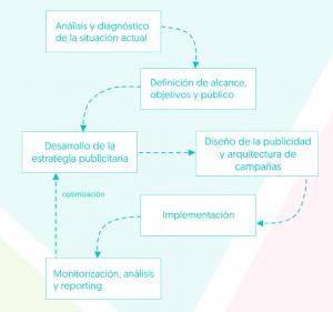 captura de pantalla de nuestra metodología como agencia de publicidad online